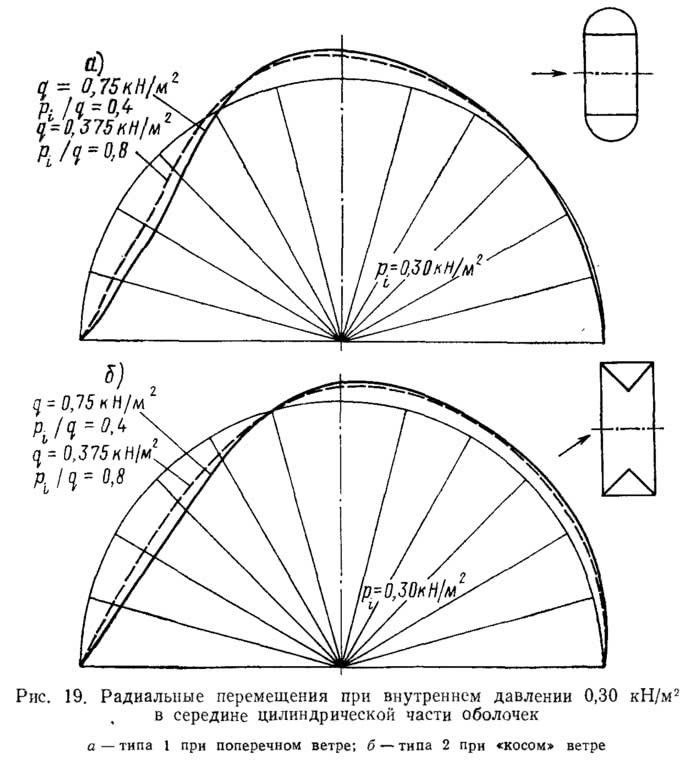 Рис. 19. Радиальные перемещения при внутреннем давлении