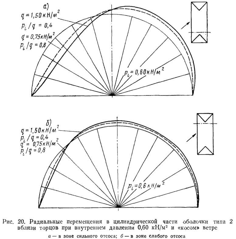 Рис. 20. Радиальные перемещения в цилиндрической части оболочки типа 2
