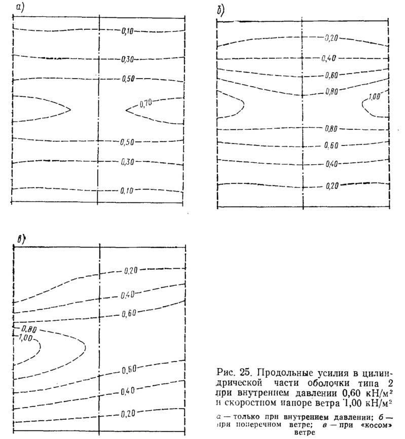 Рис. 25. Продольные усилия в цилиндрической части оболочки типа 2