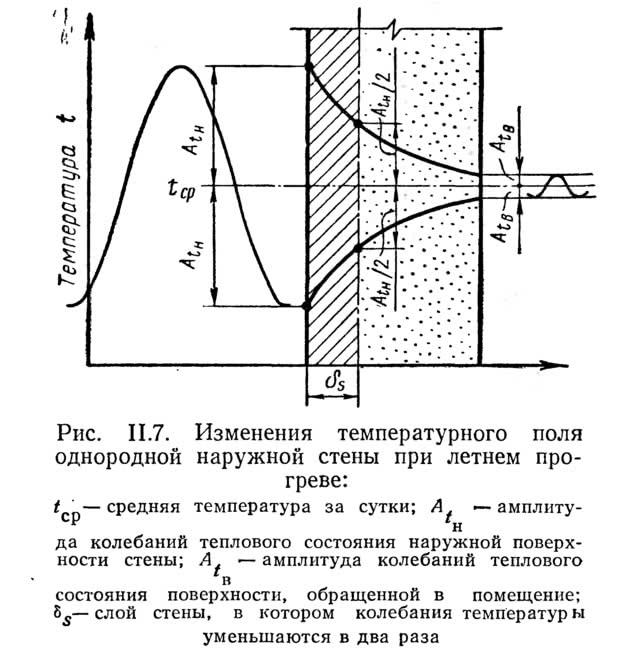 Рис. II.7. Изменения температурного поля однородной наружной стены при летнем прогреве