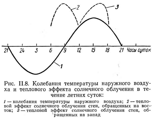 Рис. II.8. Колебания температуры наружного воздуха и теплового солнечного облучения
