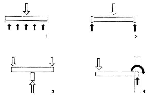 Рисунки 1-4. Статическая схема ступени