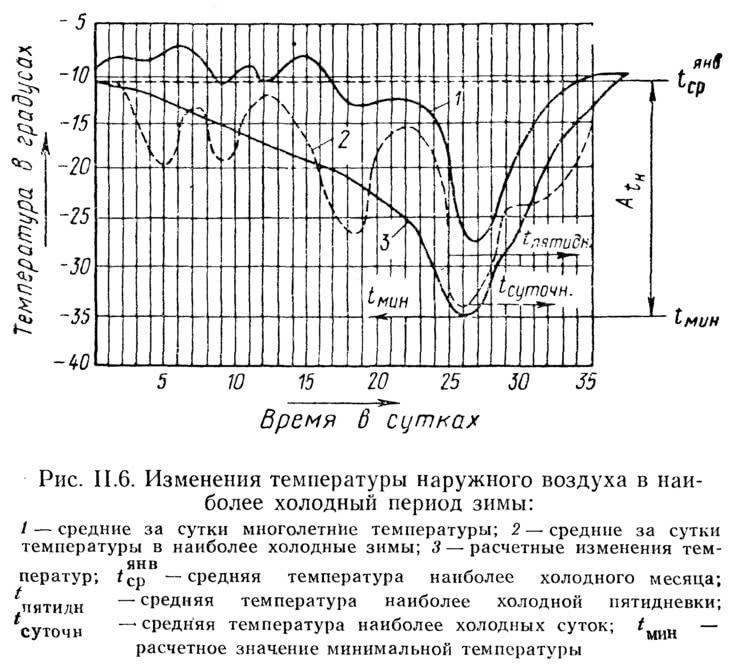 Рис. II.6. Изменения температуры наружного воздуха в наиболее холодный период зимы