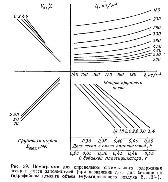 Рис. 39. Номограмма для определения оптимального содержания песка в смеси