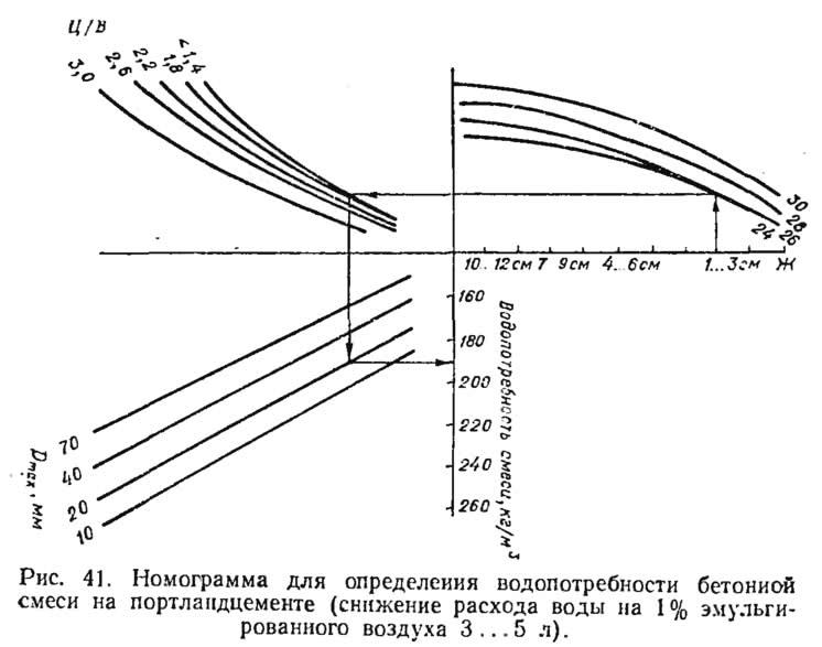 Рис. 41. Номограмма для определения водопотребности бетонной смеси
