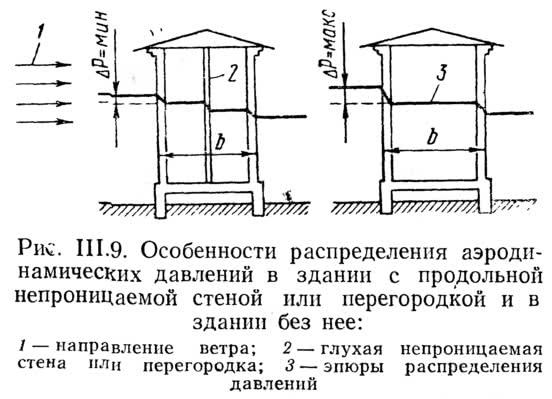 Рис. III.9. Особенности распределения аэродинамических давлений в здании