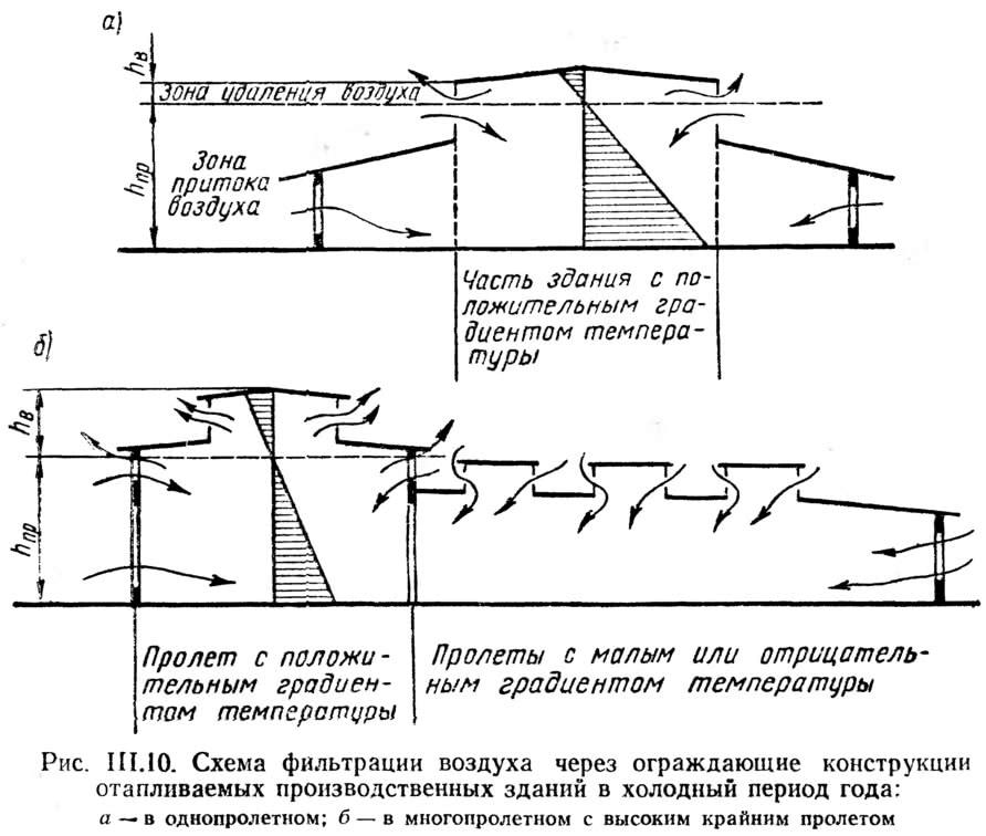 Рис. III.10. Схема фильтрации воздуха через ограждающие конструкции