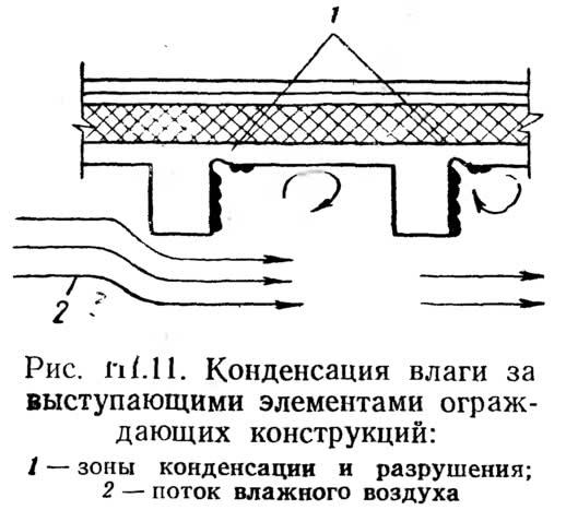 Рис. III.11. Конденсация влаги за выступающими элементами ограждающих конструкций