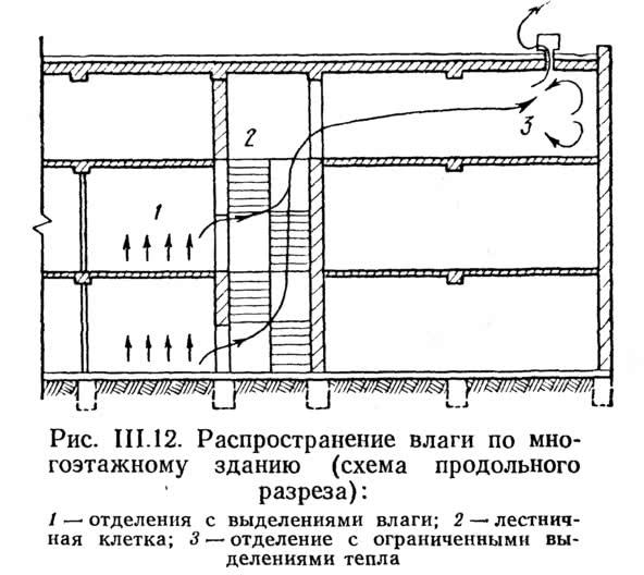 Рис. III.12. Распространение влаги по многоэтажному зданию