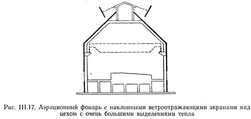 Рис. III.17. Азрационный фонарь с наклонными ветроотражающими экранами