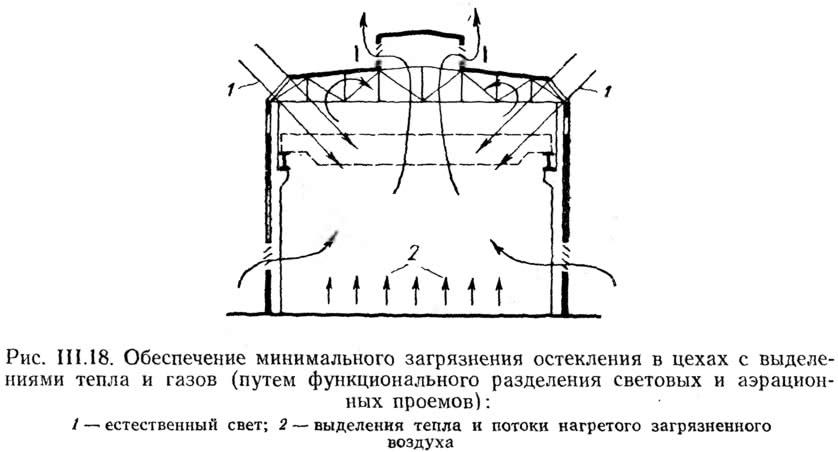 Рис. III.18. Обеспечение минимального загрязнения остекления в цехах с выделениями тепла и газов