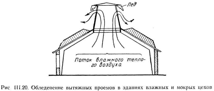 Рис. III.20. Обледенение вытяжных проемов в зданиях влажных и мокрых цехов