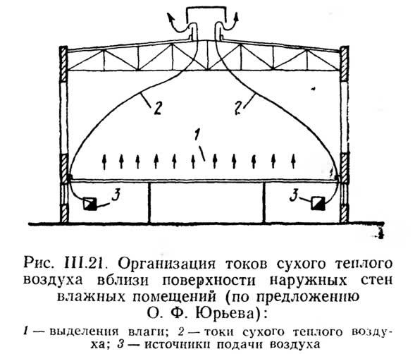 Рис. III.21. Организация токов сухого теплого воздуха вблизи поверхности наружных стен