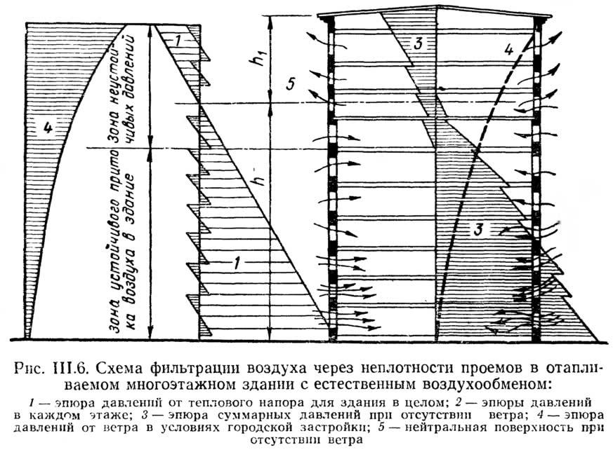 Рис. III.6. Схема фильтрации воздуха через неплотности в отапливаемом многоэтажном здании