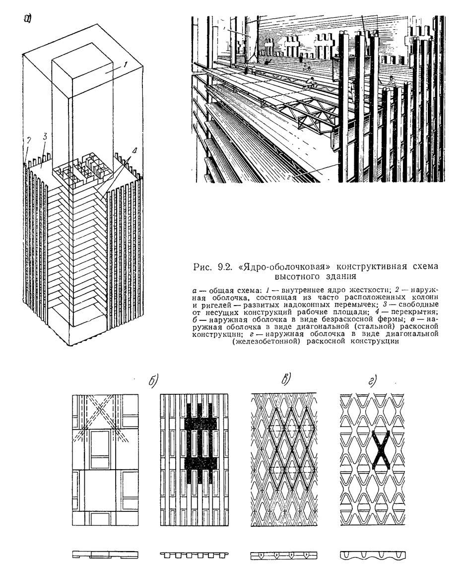 Рис. 9.2. «Ядро-оболочковая» конструктивная схема высотного здания