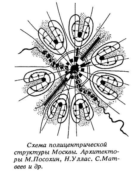 Схема полицентрической структуры Москвы