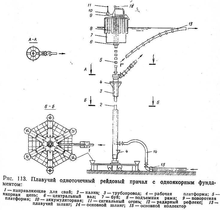 Рис. 113. Плавучий одноточечный рейдовый причал с одноякорным фундаментом