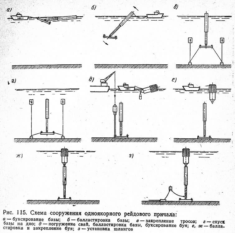 Рис. 115. Схема сооружения одноякорного рейдового причала