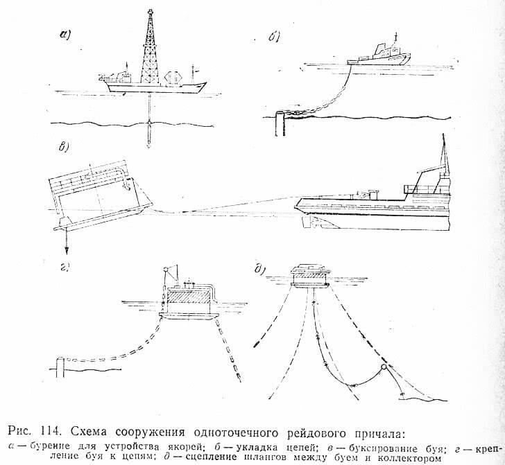 Рис. 114. Схема сооружения одноточечного рейдового причала
