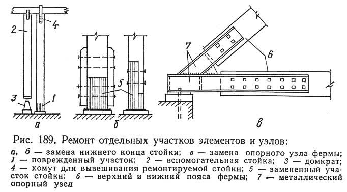Рис. 189. Ремонт отдельных участков элементов и узлов