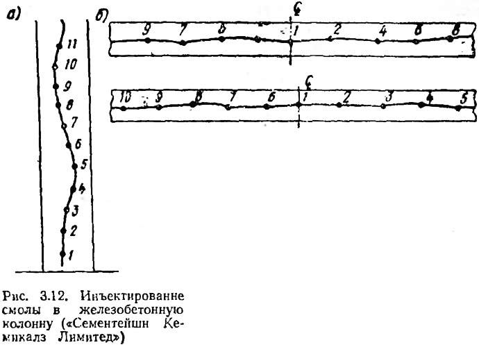 Рис. 3.12. Инъектирование смолы в железобетонную колонну
