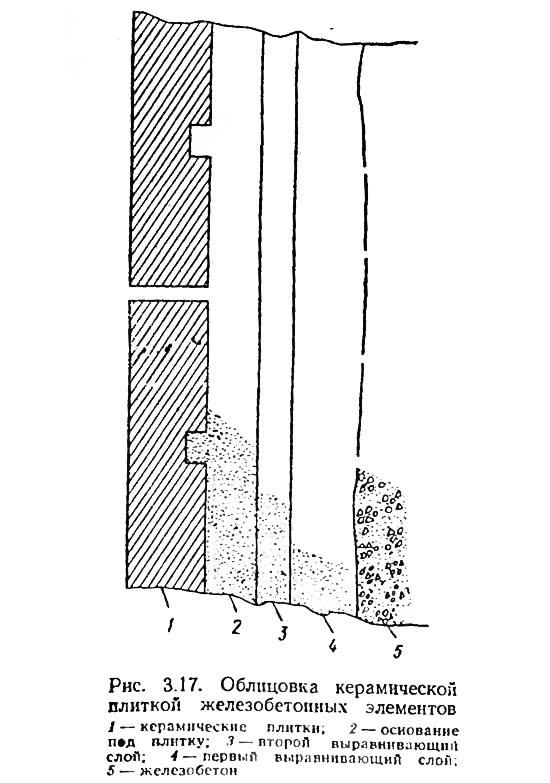 Рис. 3.17. Облицовка керамической плиткой железобетонных элементов