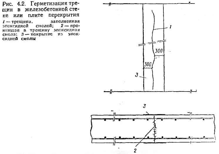 Рис. 4.2. Герметизация трещин в железобетонной стене или плите перекрытия