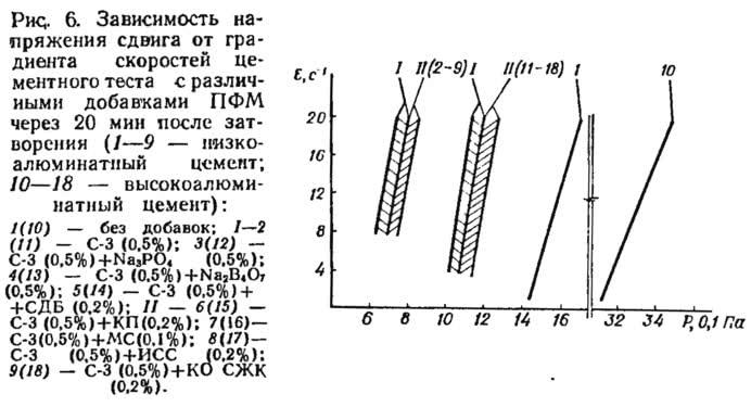 Рис. 6. Зависимость напряжения сдвига от градиента скоростей цементного теста