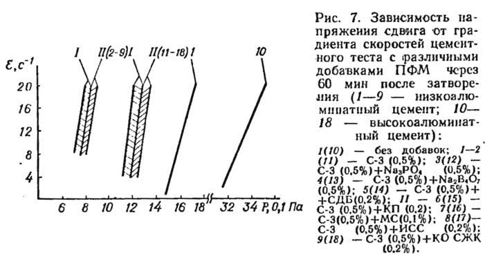 Рис. 7. Зависимость напряжения сдвига от градиента скоростей цементного теста