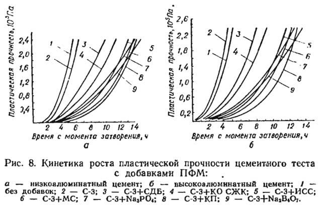 Рис. 8. Кинетика роста пластической прочности цементного теста с добавками ПФМ