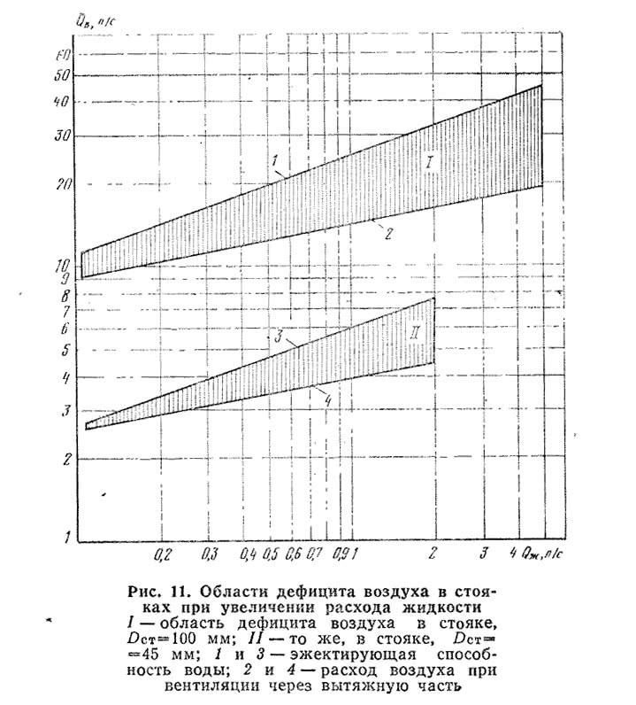 Рис. 11. Области дефицита воздуха в стояках при увеличении расхода жидкости