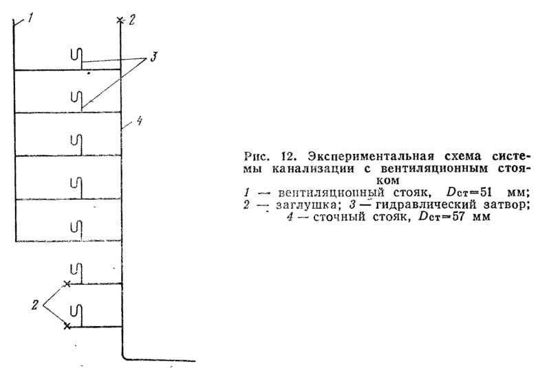 Рис. 12. Экспериментальная схема системы канализации с вентиляционным стояком