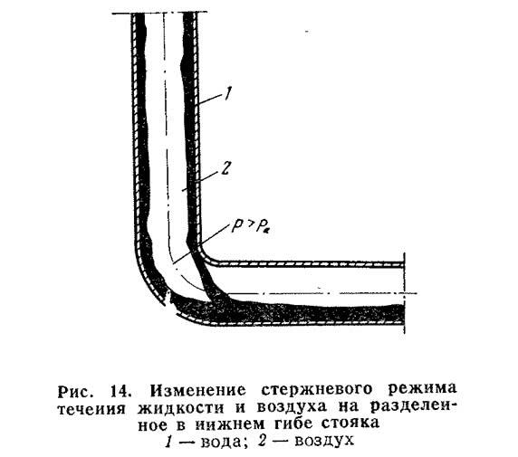 Рис. 14. Изменение стержневого режима течения жидкости и воздуха