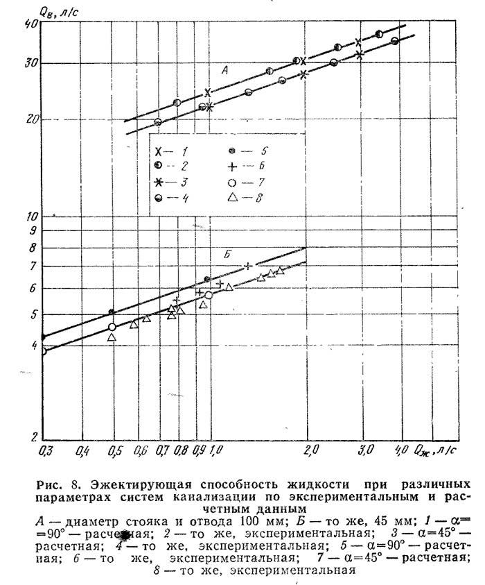 Рис. 8. Эжектирующая способность жидкости