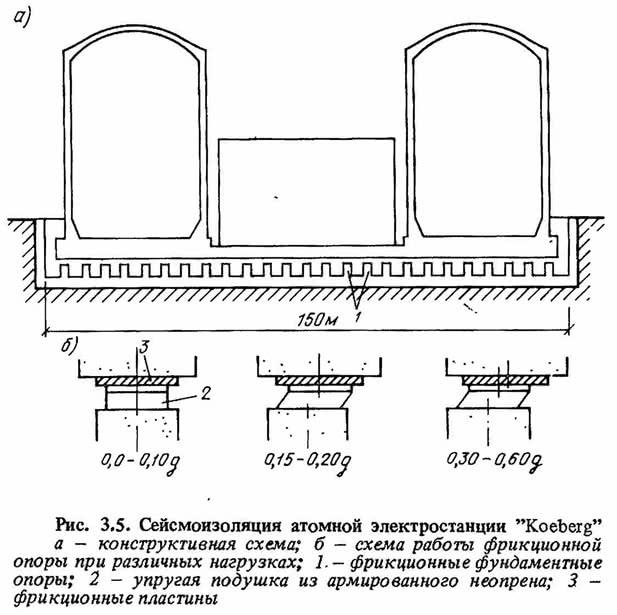 Рис. 3.5. Сейсмоизоляция атомной электростанции Koeberg