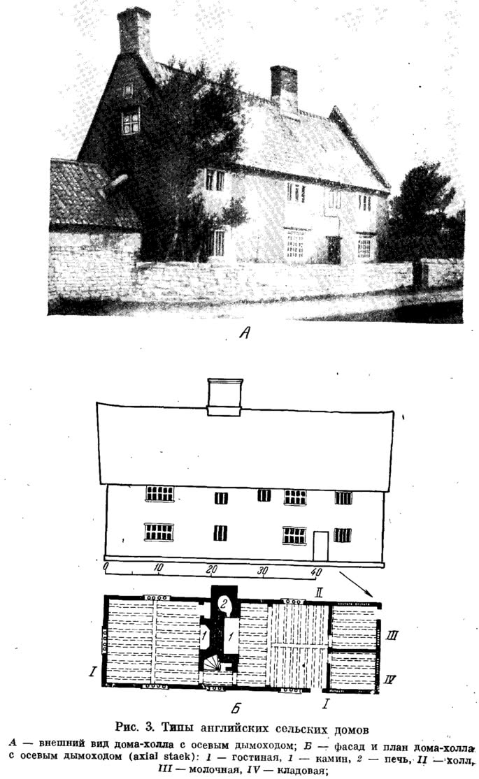 Рис. 3. Типы английских сельских домов