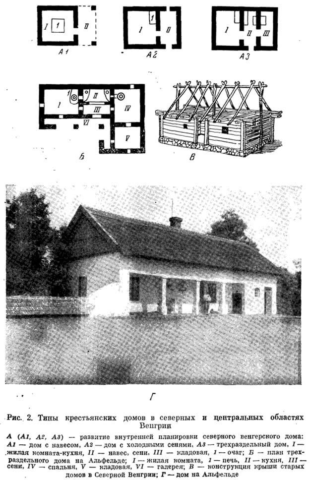 Рис. 2. Типы крестьянских домов в северных и центральных областях Венгрии