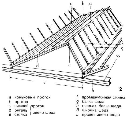 Рисунок 2. Элементы шеда