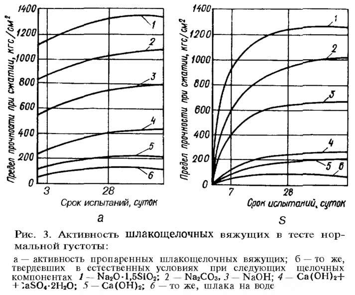 Рис. 3. Активность шлакощелочных вяжущих в тесте нормальной густоты