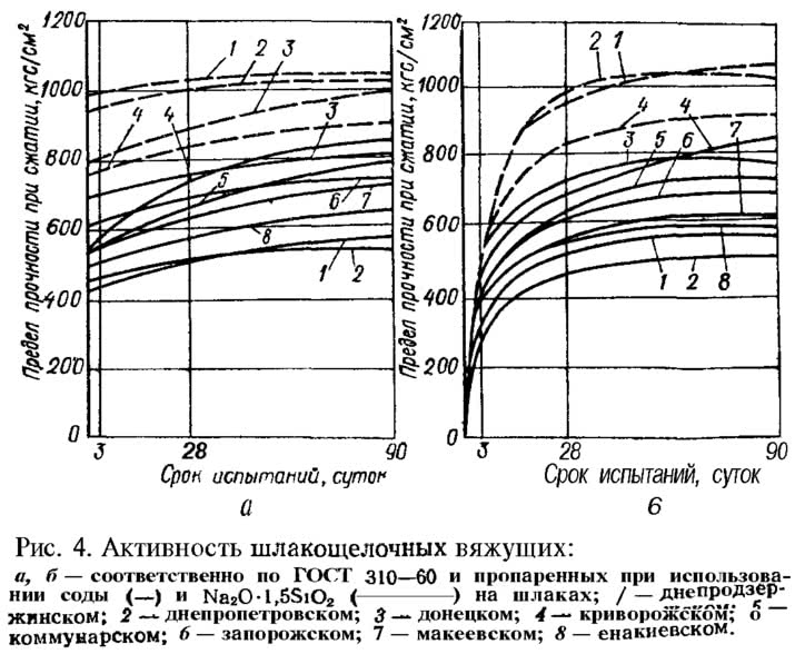 Рис. 4. Активность шлакощелочных вяжущих