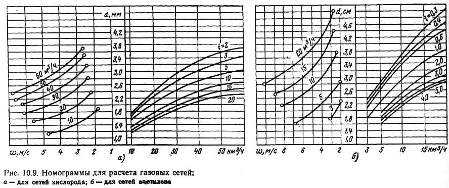 Рис. 10.9. Номограммы для расчета газовых сетей