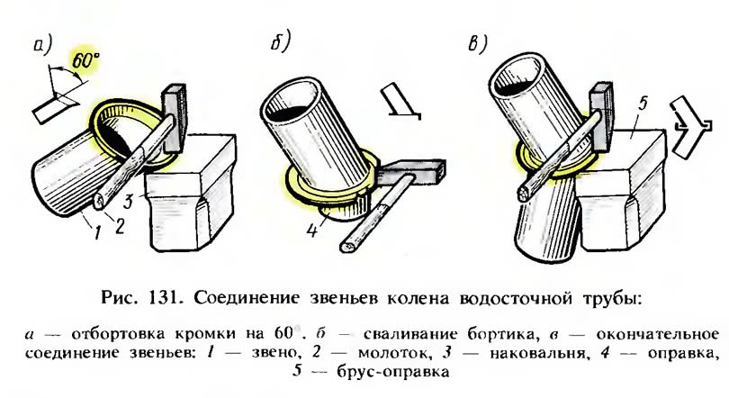 Рис. 131. Соединение звеньев колена водосточной трубы