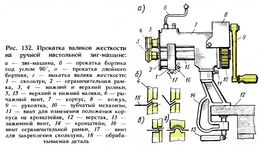 Рис. 132. Прокатка валиков жесткости на ручной настольной зиг-машине