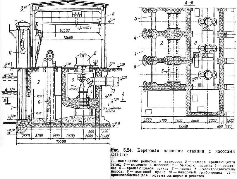 Рис. 5.24. Береговая насосная станция с насосами ОП-110