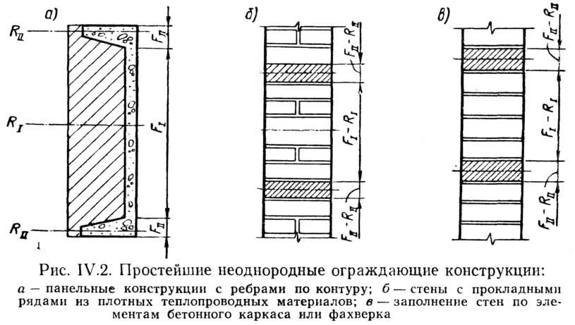 Рис. IV.2. Простейшие неоднородные ограждающие конструкции