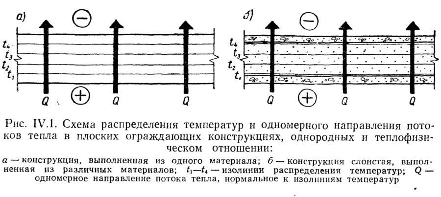 Рис. IV.1. Схема распределения температур и одномерного направления потоков тепла