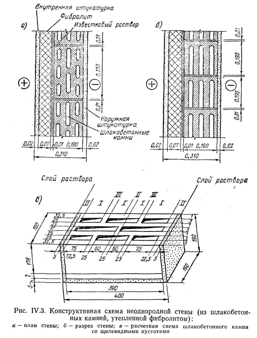 Рис. IV.3. Конструктивная схема неоднородной стены