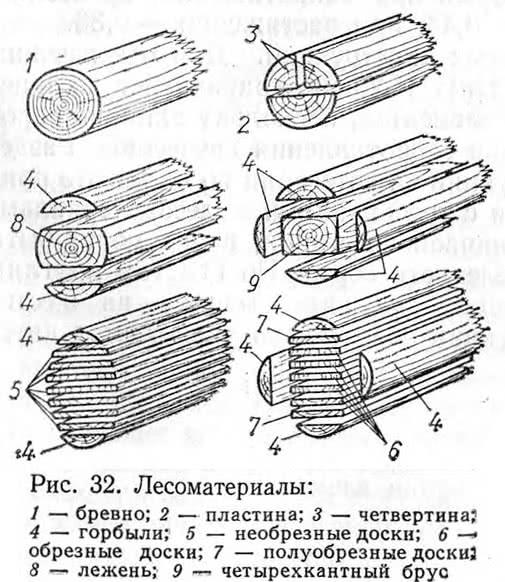 Рис. 32. Лесоматериалы