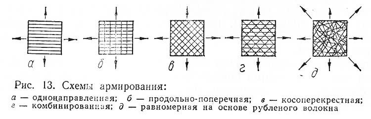 Рис. 13. Схемы армирования