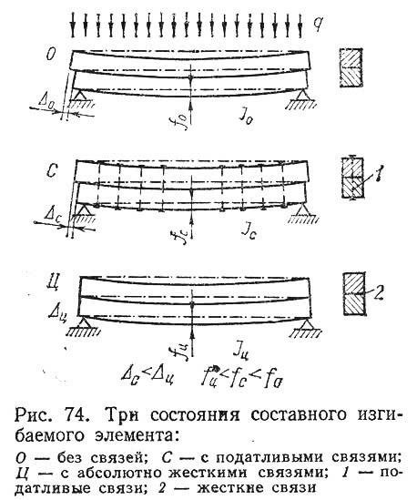 Рис. 74. Три состояния составного изгибаемого элемента